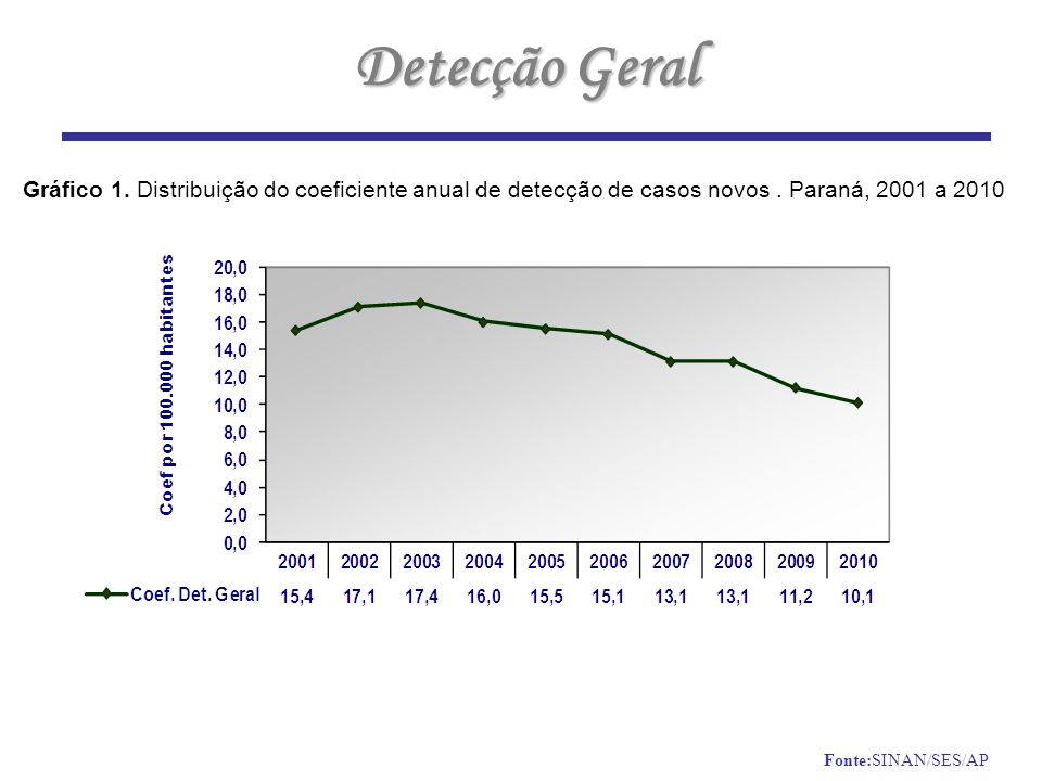 Detecção Geral Gráfico 1.Distribuição do coeficiente anual de detecção de casos novos.