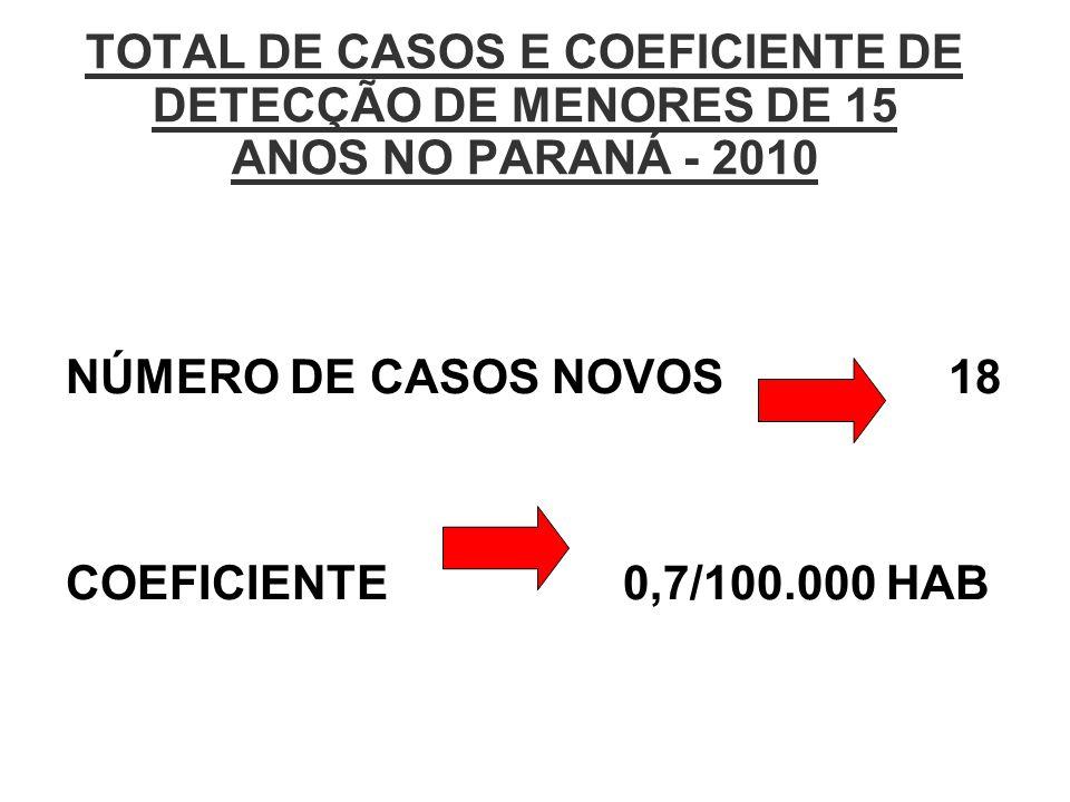 TOTAL DE CASOS E COEFICIENTE DE DETECÇÃO DE MENORES DE 15 ANOS NO PARANÁ - 2010 NÚMERO DE CASOS NOVOS 18 COEFICIENTE 0,7/100.000 HAB