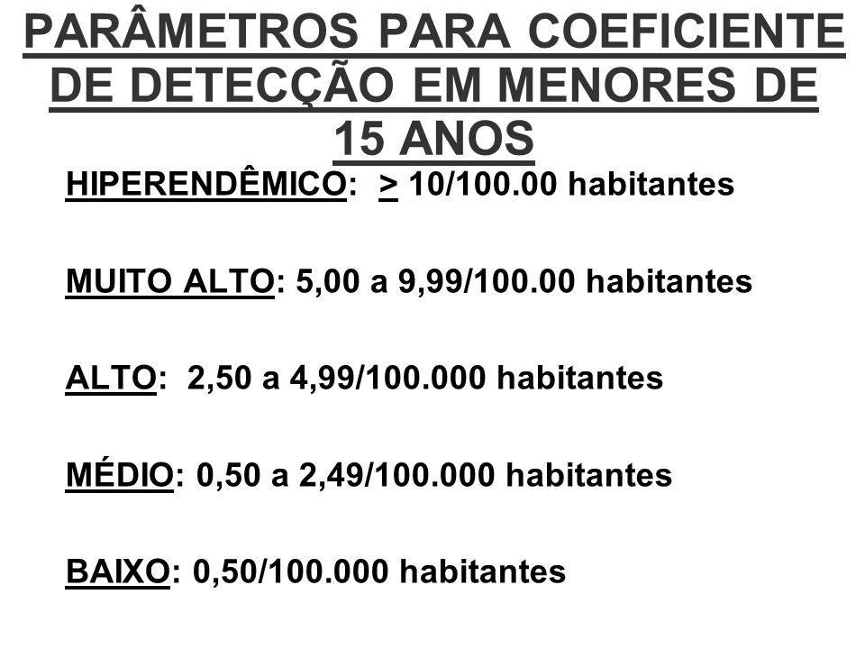 PARÂMETROS PARA COEFICIENTE DE DETECÇÃO EM MENORES DE 15 ANOS HIPERENDÊMICO: > 10/100.00 habitantes MUITO ALTO: 5,00 a 9,99/100.00 habitantes ALTO: 2,50 a 4,99/100.000 habitantes MÉDIO: 0,50 a 2,49/100.000 habitantes BAIXO: 0,50/100.000 habitantes