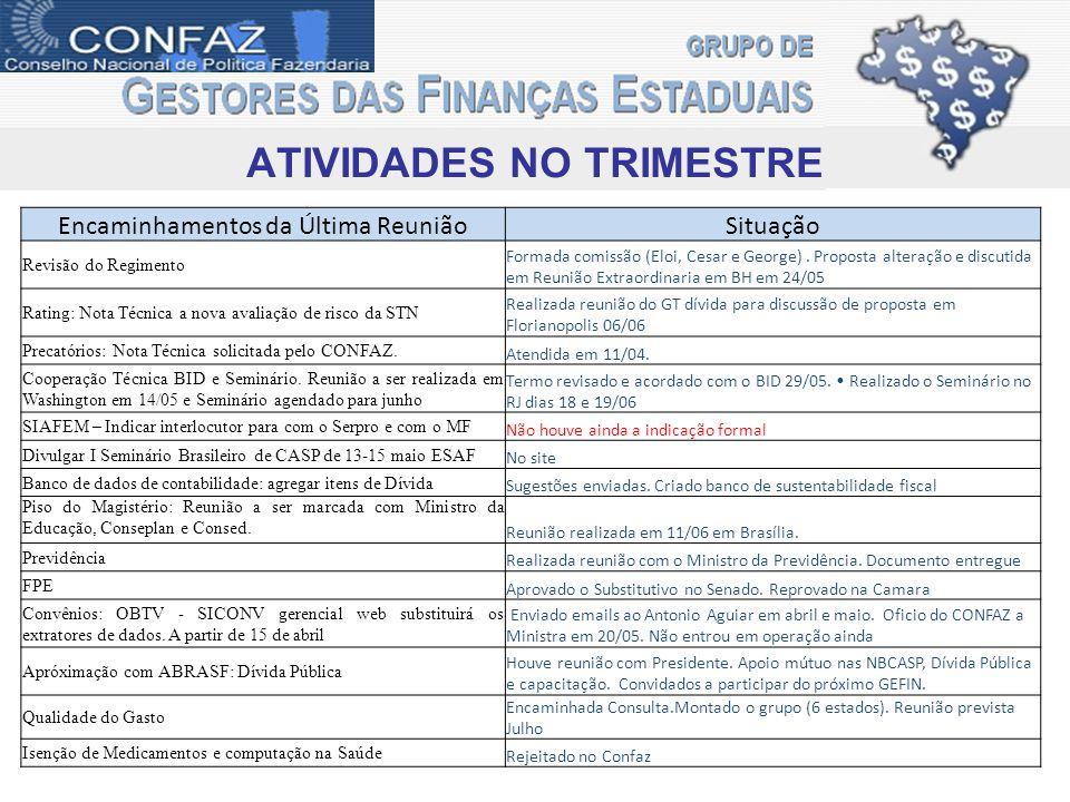 Reuniões PRE-CONFAZ : Porto de Galinhas (PE) dia 04 de Abril Reunião Extraordinária do GEFIN : Regimento e Plano de Trabalho 24 de Maio em Belo Horizonte (MG) GT- Dívida Pública : Rating e Banco de dados 06 de junho em Florianópolis