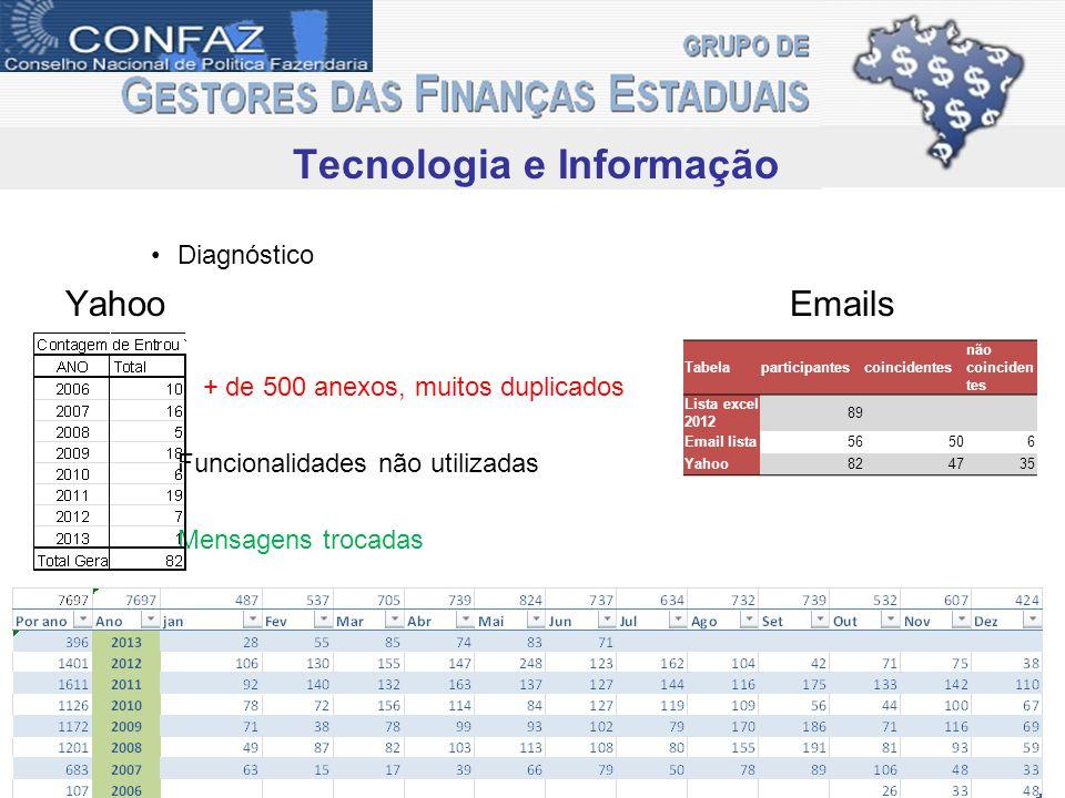 Tecnologia e Informação Diagnóstico Yahoo Emails + de 500 anexos, muitos duplicados Funcionalidades não utilizadas Mensagens trocadas Tabelaparticipan