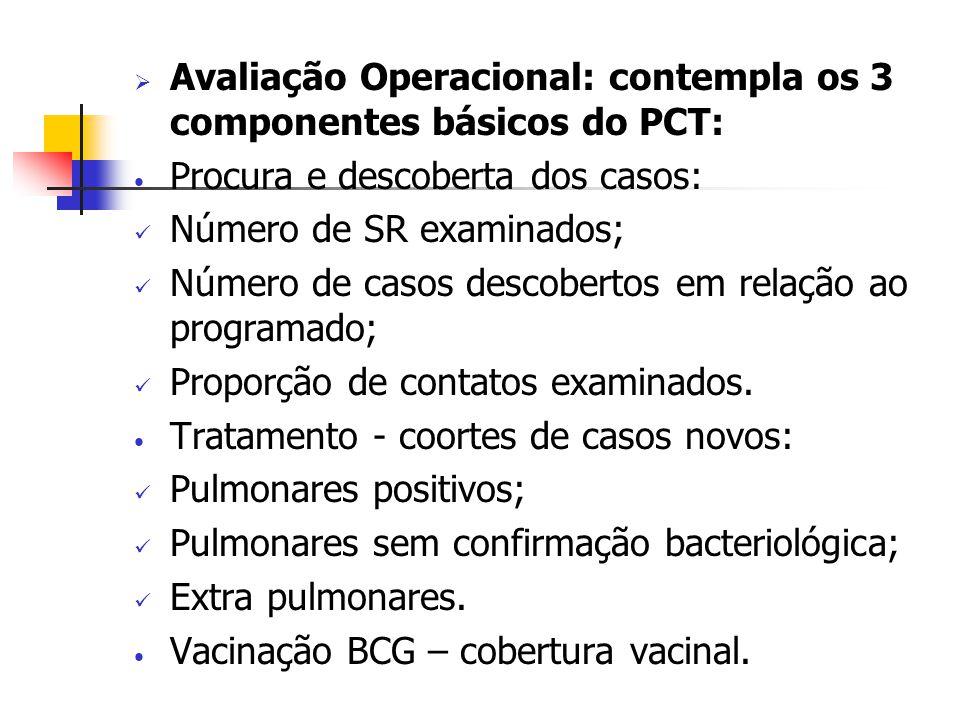 Avaliação Operacional: contempla os 3 componentes básicos do PCT: Procura e descoberta dos casos: Número de SR examinados; Número de casos descobertos