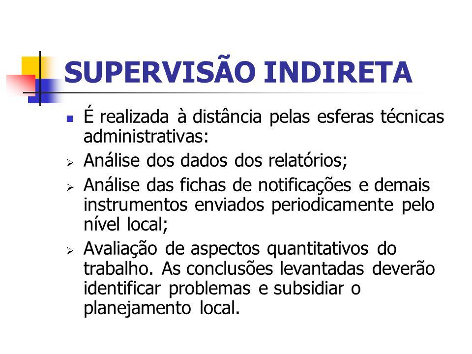 SUPERVISÃO INDIRETA É realizada à distância pelas esferas técnicas administrativas: Análise dos dados dos relatórios; Análise das fichas de notificaçõ