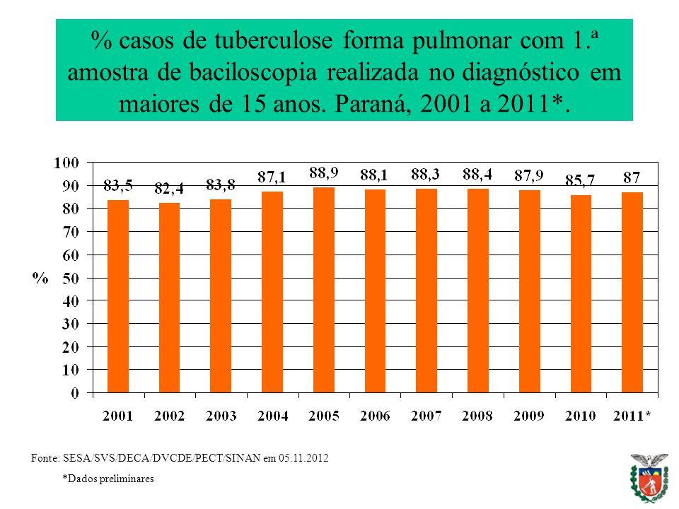 % casos de tuberculose forma pulmonar com 1.ª amostra de baciloscopia realizada no diagnóstico em maiores de 15 anos. Paraná, 2001 a 2011*. Fonte: SES