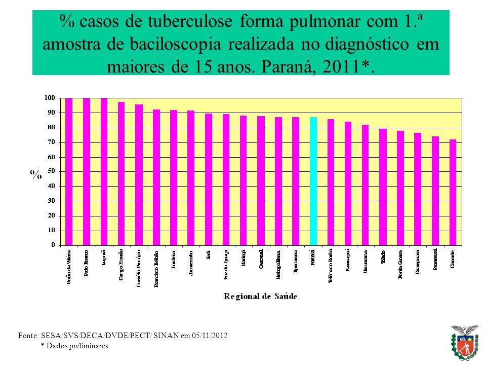 % casos de tuberculose forma pulmonar com 1.ª amostra de baciloscopia realizada no diagnóstico em maiores de 15 anos. Paraná, 2011*. Fonte: SESA/SVS/D