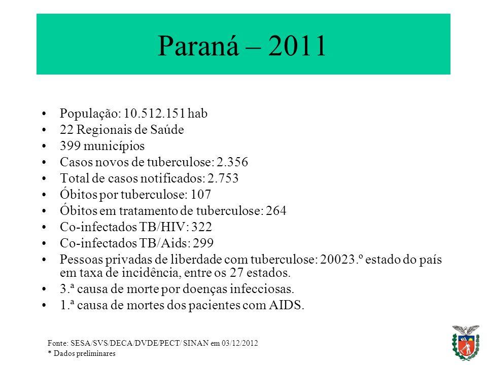 Paraná – 2011 População: 10.512.151 hab 22 Regionais de Saúde 399 municípios Casos novos de tuberculose: 2.356 Total de casos notificados: 2.753 Óbito