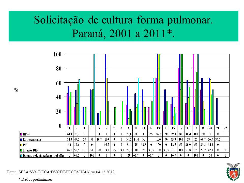 Solicitação de cultura forma pulmonar. Paraná, 2001 a 2011*. Fonte: SESA/SVS/DECA/DVCDE/PECT/SINAN em 04.12.2012 * Dados preliminares