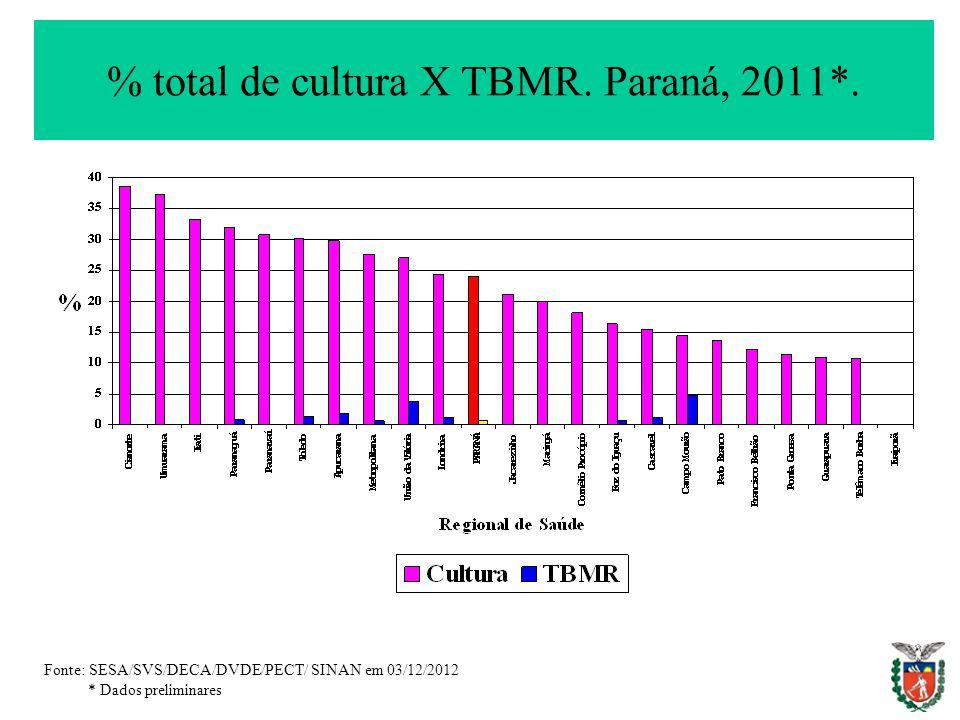% total de cultura X TBMR. Paraná, 2011*. Fonte: SESA/SVS/DECA/DVDE/PECT/ SINAN em 03/12/2012 * Dados preliminares