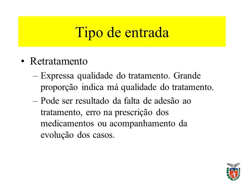Tipo de entrada Retratamento –Expressa qualidade do tratamento. Grande proporção indica má qualidade do tratamento. –Pode ser resultado da falta de ad