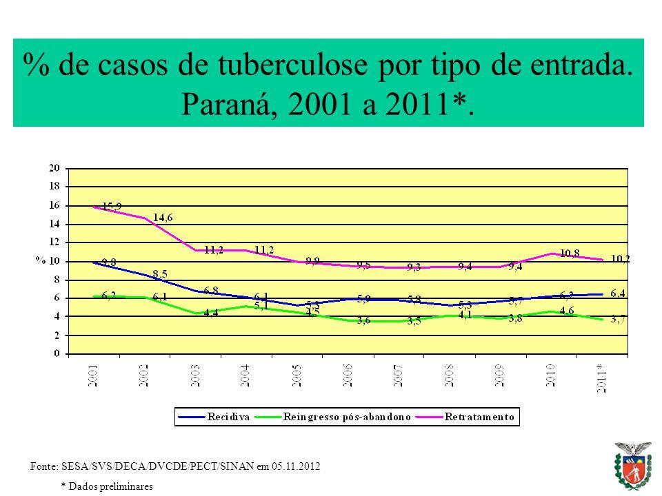 % de casos de tuberculose por tipo de entrada. Paraná, 2001 a 2011*. Fonte: SESA/SVS/DECA/DVCDE/PECT/SINAN em 05.11.2012 * Dados preliminares