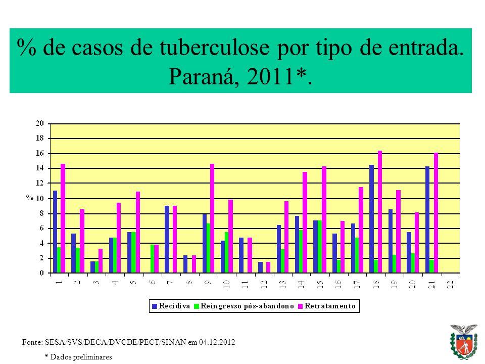% de casos de tuberculose por tipo de entrada. Paraná, 2011*. Fonte: SESA/SVS/DECA/DVCDE/PECT/SINAN em 04.12.2012 * Dados preliminares
