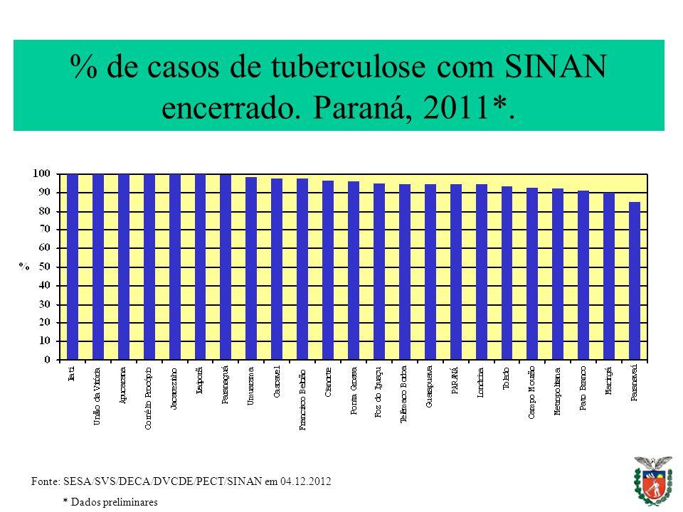 % de casos de tuberculose com SINAN encerrado. Paraná, 2011*. Fonte: SESA/SVS/DECA/DVCDE/PECT/SINAN em 04.12.2012 * Dados preliminares