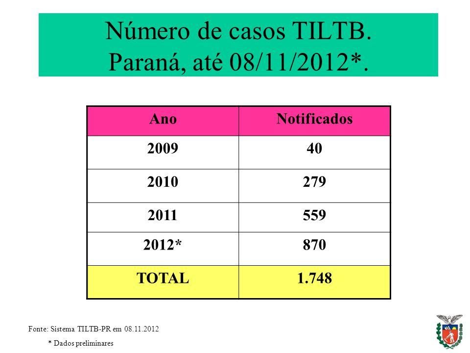 Número de casos TILTB. Paraná, até 08/11/2012*. AnoNotificados 200940 2010279 2011559 2012*870 TOTAL1.748 Fonte: Sistema TILTB-PR em 08.11.2012 * Dado
