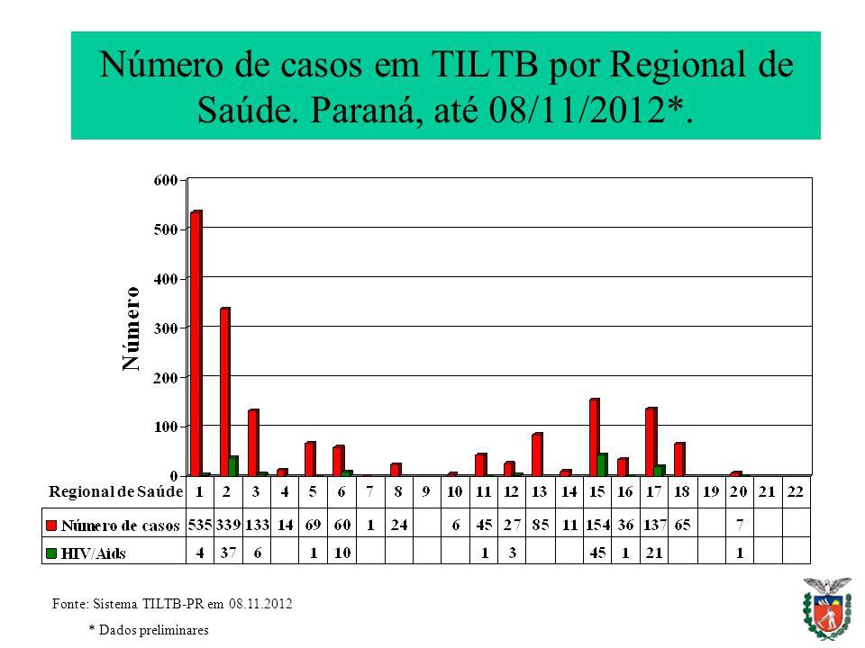 Número de casos em TILTB por Regional de Saúde. Paraná, até 08/11/2012*. Fonte: Sistema TILTB-PR em 08.11.2012 * Dados preliminares Regional de Saúde
