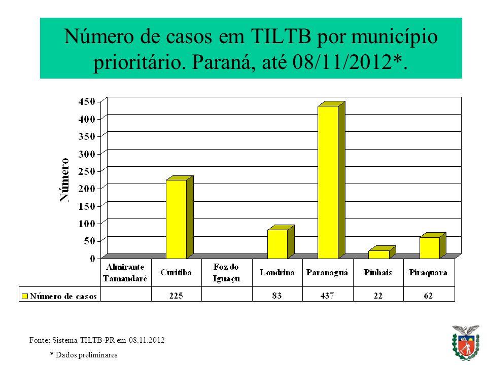 Número de casos em TILTB por município prioritário. Paraná, até 08/11/2012*. Fonte: Sistema TILTB-PR em 08.11.2012 * Dados preliminares