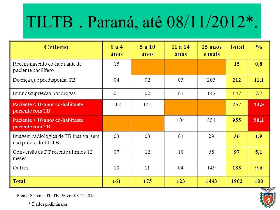 TILTB. Paraná, até 08/11/2012*. Critério 0 a 4 anos 5 a 10 anos 11 a 14 anos 15 anos e mais Total% Recém-nascido co-habitante de paciente bacilífero 1