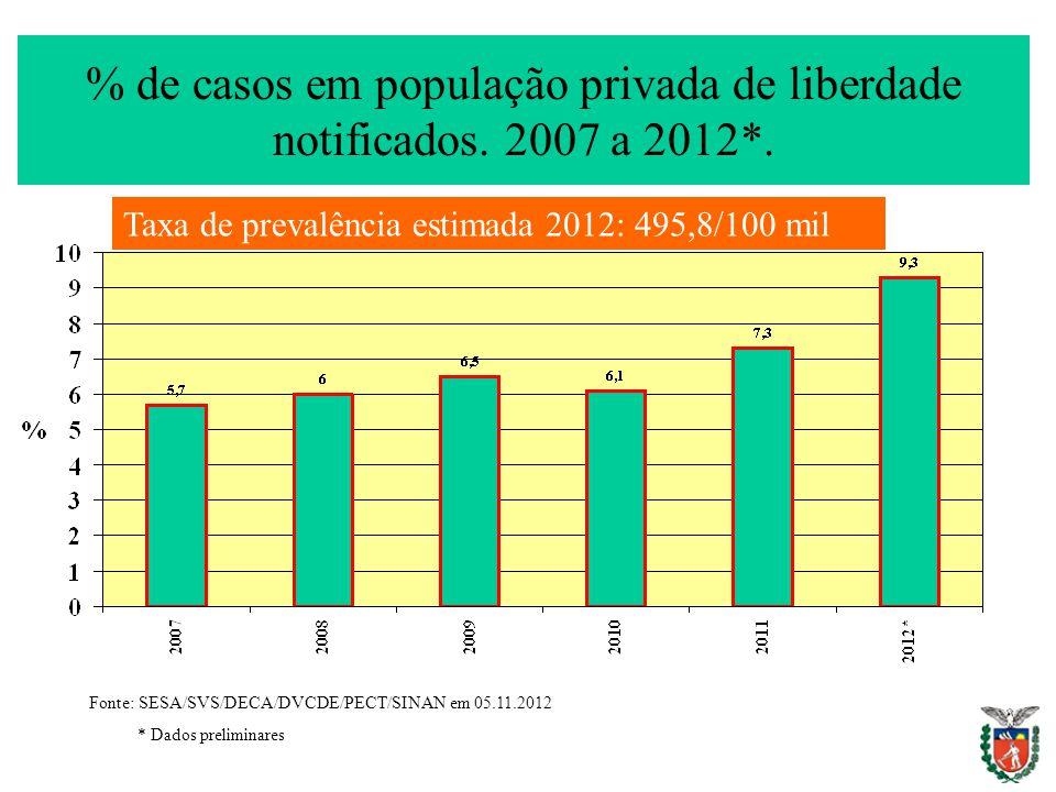 % de casos em população privada de liberdade notificados. 2007 a 2012*. Fonte: SESA/SVS/DECA/DVCDE/PECT/SINAN em 05.11.2012 * Dados preliminares Taxa