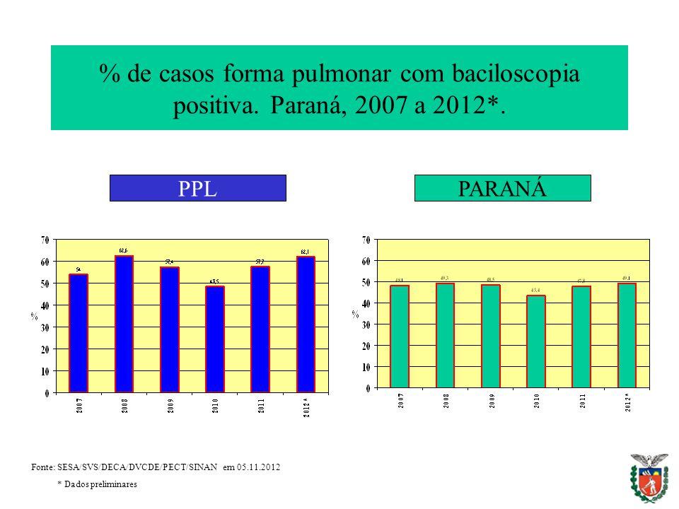 % de casos forma pulmonar com baciloscopia positiva. Paraná, 2007 a 2012*. PPLPARANÁ Fonte: SESA/SVS/DECA/DVCDE/PECT/SINAN em 05.11.2012 * Dados preli