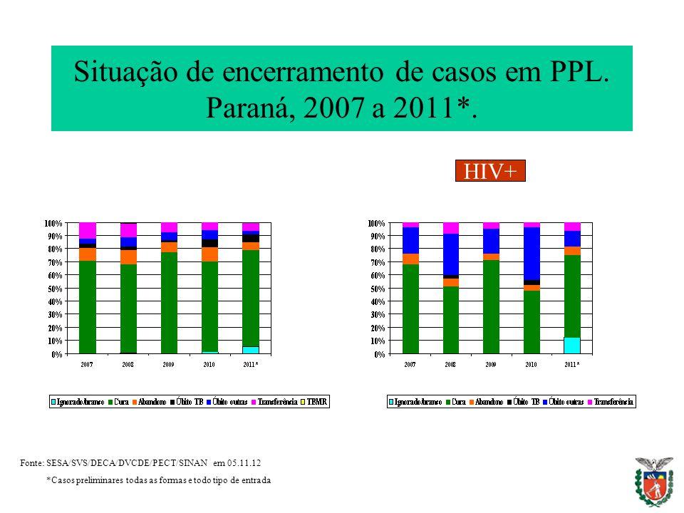 HIV+ Situação de encerramento de casos em PPL. Paraná, 2007 a 2011*. Fonte: SESA/SVS/DECA/DVCDE/PECT/SINAN em 05.11.12 *Casos preliminares todas as fo