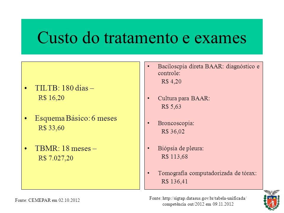 Custo do tratamento e exames TILTB: 180 dias – R$ 16,20 Esquema Básico: 6 meses R$ 33,60 TBMR: 18 meses – R$ 7.027,20 Baciloscpia direta BAAR: diagnós
