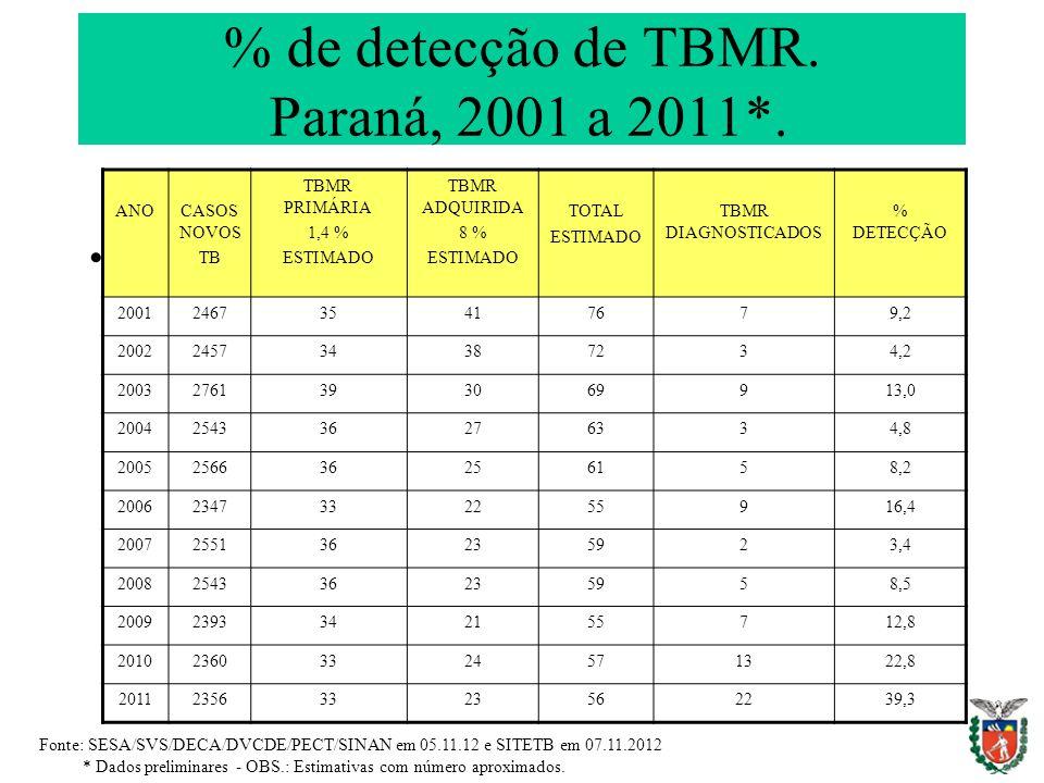 % de detecção de TBMR. Paraná, 2001 a 2011*. ANOCASOS NOVOS TB TBMR PRIMÁRIA 1,4 % ESTIMADO TBMR ADQUIRIDA 8 % ESTIMADO TOTAL ESTIMADO TBMR DIAGNOSTIC