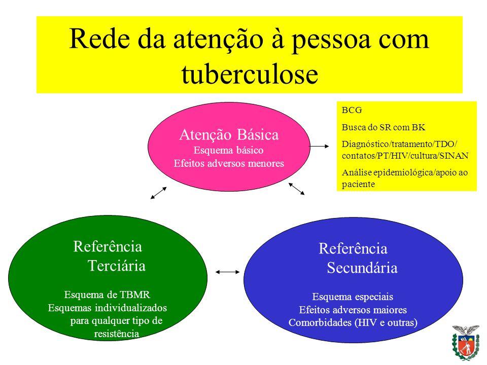 Rede da atenção à pessoa com tuberculose Atenção Básica Esquema básico Efeitos adversos menores Referência Terciária Esquema de TBMR Esquemas individu