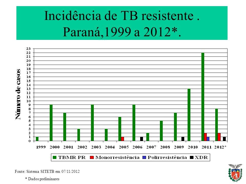 Incidência de TB resistente. Paraná,1999 a 2012*. Fonte: Sistema SITETB em 07/11/2012 * Dados preliminares