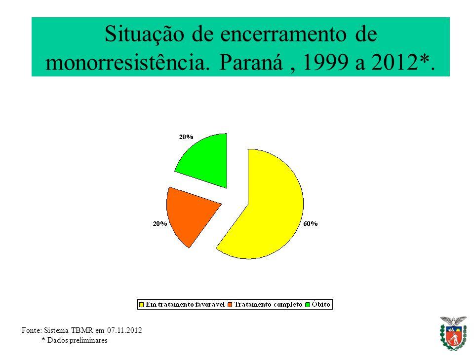 Situação de encerramento de monorresistência. Paraná, 1999 a 2012*. Fonte: Sistema TBMR em 07.11.2012 * Dados preliminares
