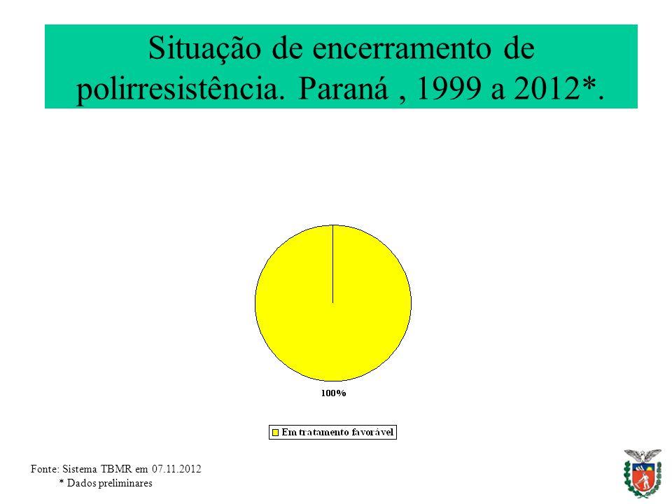 Situação de encerramento de polirresistência. Paraná, 1999 a 2012*. Fonte: Sistema TBMR em 07.11.2012 * Dados preliminares