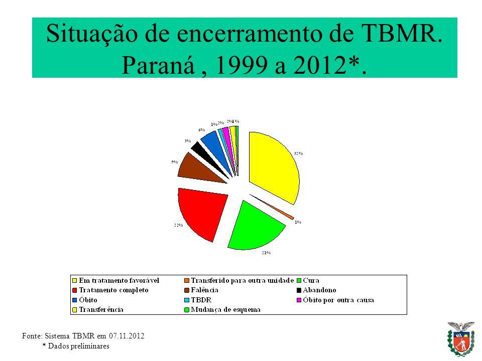 Situação de encerramento de TBMR. Paraná, 1999 a 2012*. Fonte: Sistema TBMR em 07.11.2012 * Dados preliminares