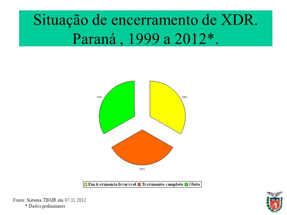 Situação de encerramento de XDR. Paraná, 1999 a 2012*. Fonte: Sistema TBMR em 07.11.2012 * Dados preliminares