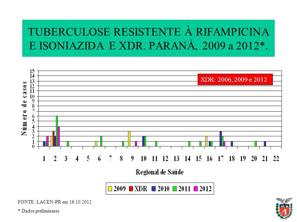 TUBERCULOSE RESISTENTE À RIFAMPICINA E ISONIAZIDA E XDR. PARANÁ, 2009 a 2012*. XDR: 2006, 2009 e 2012 FONTE: LACEN-PR em 16.10.2012 * Dados preliminar