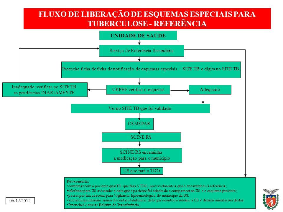 FLUXO DE LIBERAÇÃO DE ESQUEMAS ESPECIAIS PARA TUBERCULOSE - REFERÊNCIA UNIDADE DE SAÚDE Preenche ficha de ficha de notificação de esquemas especiais –