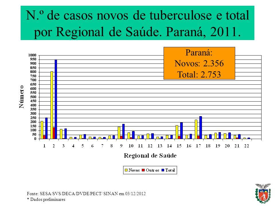 N.º de casos novos de tuberculose e total por Regional de Saúde. Paraná, 2011. Paraná: Novos: 2.356 Total: 2.753 Fonte: SESA/SVS/DECA/DVDE/PECT/ SINAN
