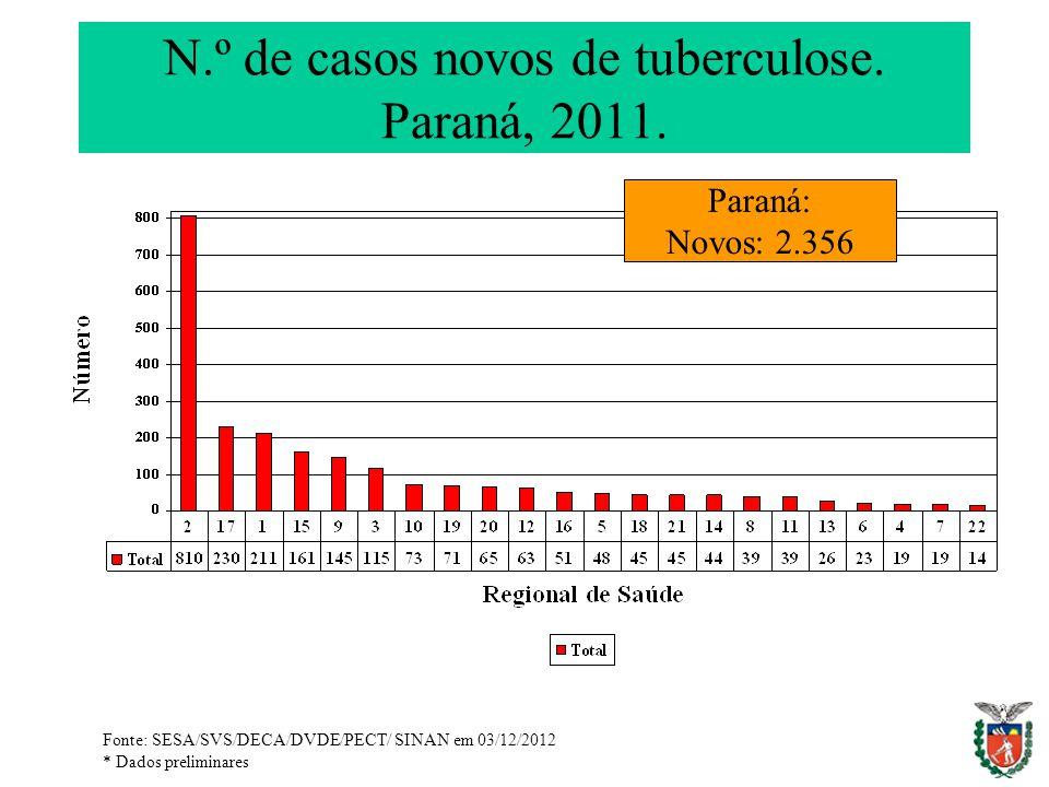 N.º de casos novos de tuberculose. Paraná, 2011. Paraná: Novos: 2.356 Fonte: SESA/SVS/DECA/DVDE/PECT/ SINAN em 03/12/2012 * Dados preliminares
