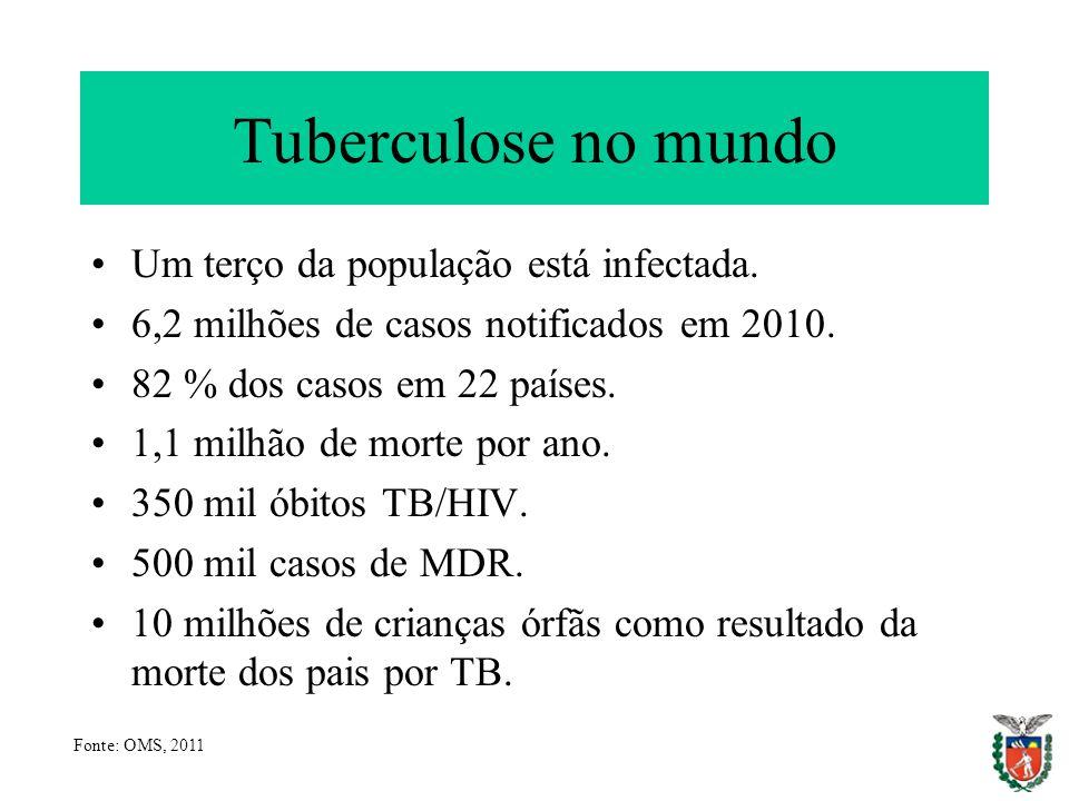 Tuberculose no mundo Um terço da população está infectada. 6,2 milhões de casos notificados em 2010. 82 % dos casos em 22 países. 1,1 milhão de morte