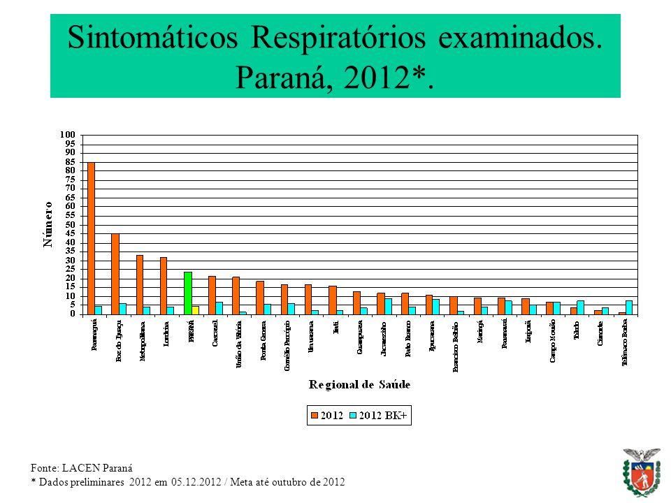 Sintomáticos Respiratórios examinados. Paraná, 2012*. Fonte: LACEN Paraná * Dados preliminares 2012 em 05.12.2012 / Meta até outubro de 2012