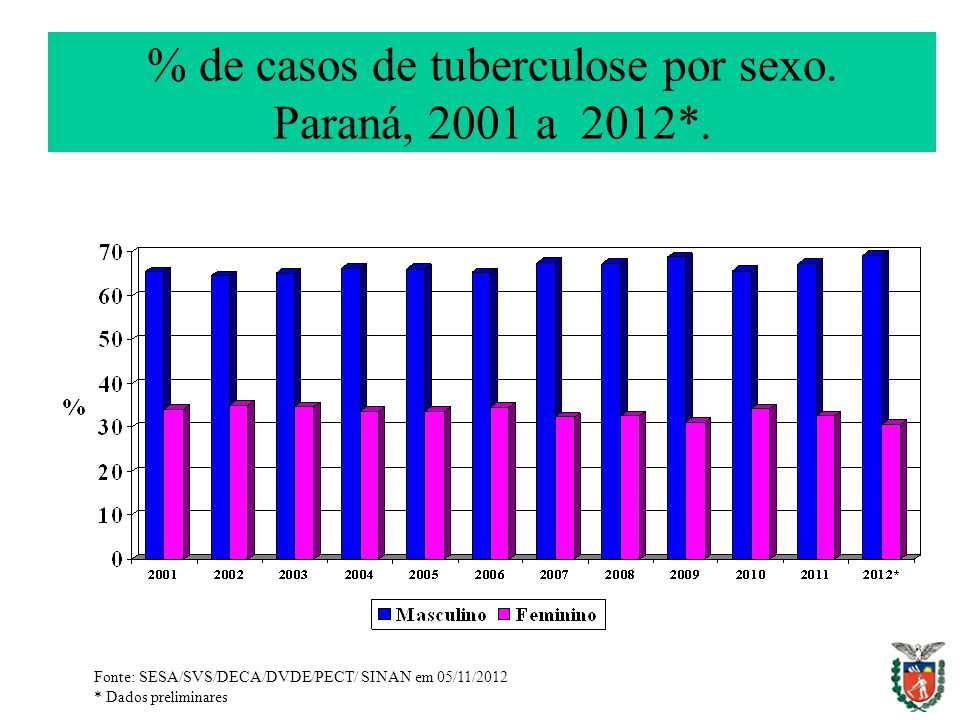 % de casos de tuberculose por sexo. Paraná, 2001 a 2012*. Fonte: SESA/SVS/DECA/DVDE/PECT/ SINAN em 05/11/2012 * Dados preliminares