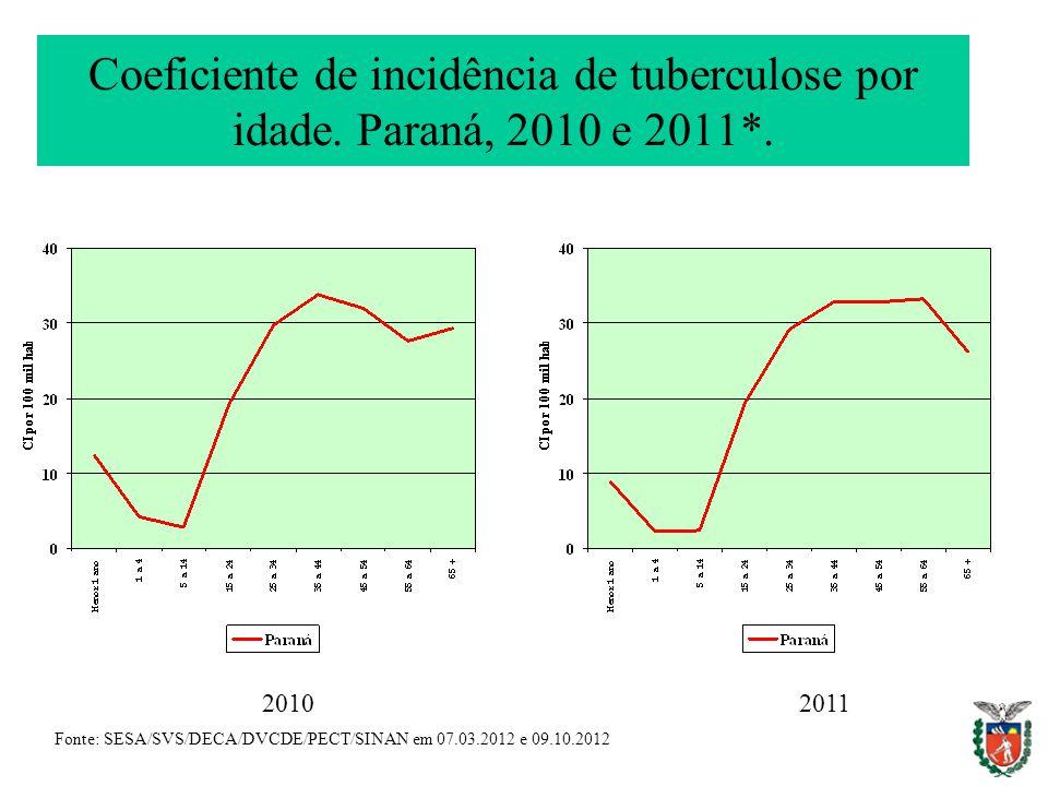Coeficiente de incidência de tuberculose por idade. Paraná, 2010 e 2011*. Fonte: SESA/SVS/DECA/DVCDE/PECT/SINAN em 07.03.2012 e 09.10.2012 20102011