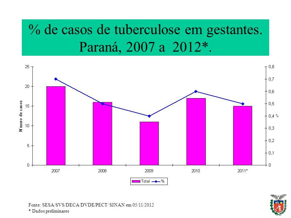 % de casos de tuberculose em gestantes. Paraná, 2007 a 2012*. Fonte: SESA/SVS/DECA/DVDE/PECT/ SINAN em 05/11/2012 * Dados preliminares