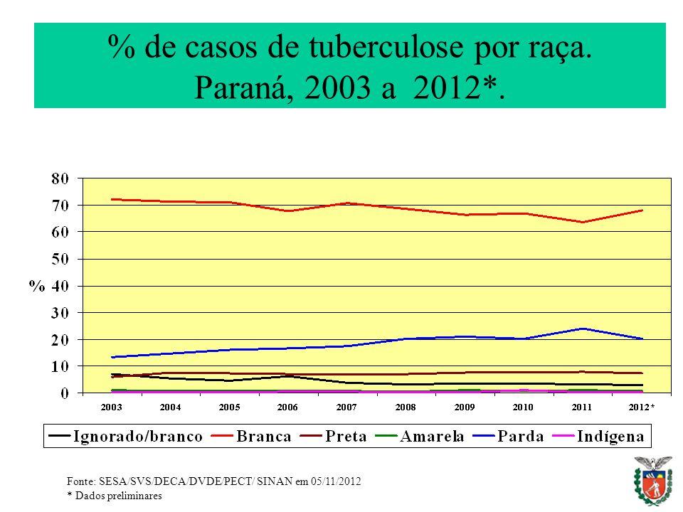 % de casos de tuberculose por raça. Paraná, 2003 a 2012*. Fonte: SESA/SVS/DECA/DVDE/PECT/ SINAN em 05/11/2012 * Dados preliminares
