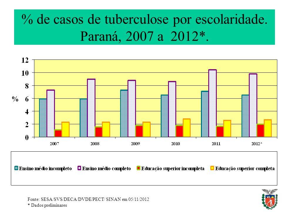 % de casos de tuberculose por escolaridade. Paraná, 2007 a 2012*. Fonte: SESA/SVS/DECA/DVDE/PECT/ SINAN em 05/11/2012 * Dados preliminares