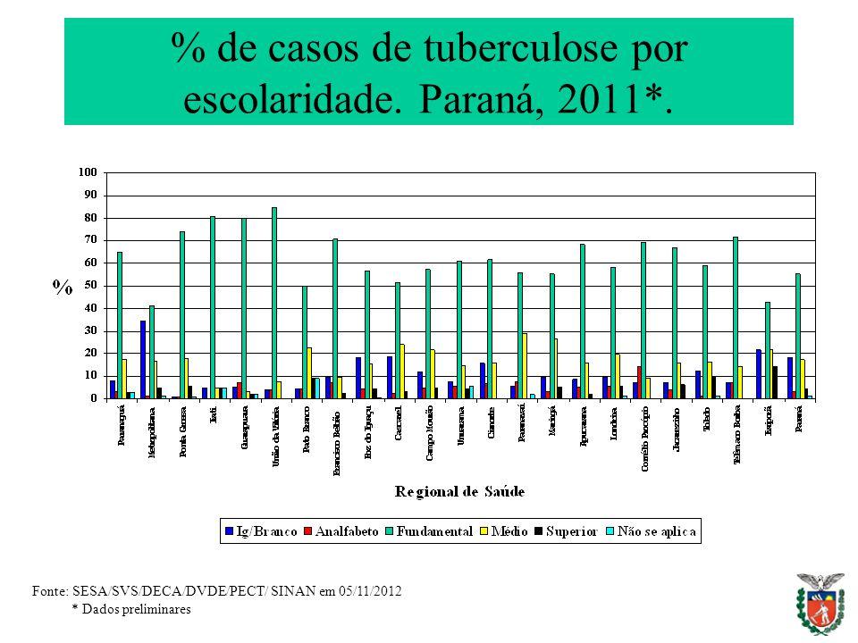 % de casos de tuberculose por escolaridade. Paraná, 2011*. Fonte: SESA/SVS/DECA/DVDE/PECT/ SINAN em 05/11/2012 * Dados preliminares