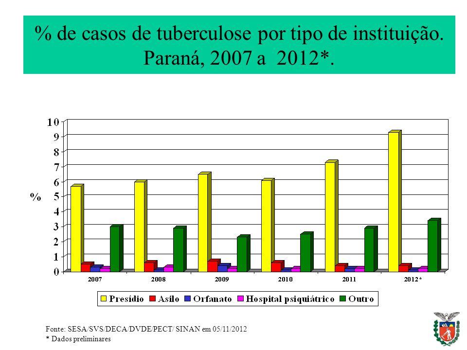 % de casos de tuberculose por tipo de instituição. Paraná, 2007 a 2012*. Fonte: SESA/SVS/DECA/DVDE/PECT/ SINAN em 05/11/2012 * Dados preliminares