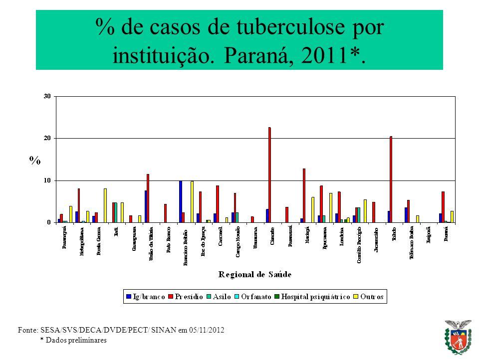 % de casos de tuberculose por instituição. Paraná, 2011*. Fonte: SESA/SVS/DECA/DVDE/PECT/ SINAN em 05/11/2012 * Dados preliminares