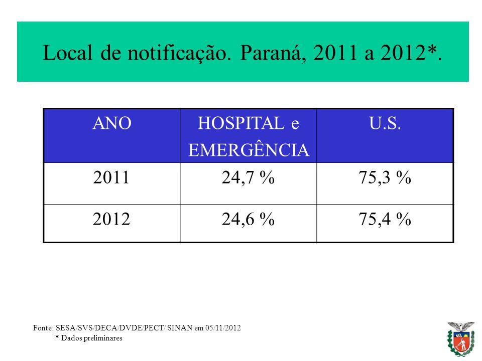 Local de notificação. Paraná, 2011 a 2012*. ANOHOSPITAL e EMERGÊNCIA U.S. 201124,7 %75,3 % 201224,6 %75,4 % Fonte: SESA/SVS/DECA/DVDE/PECT/ SINAN em 0