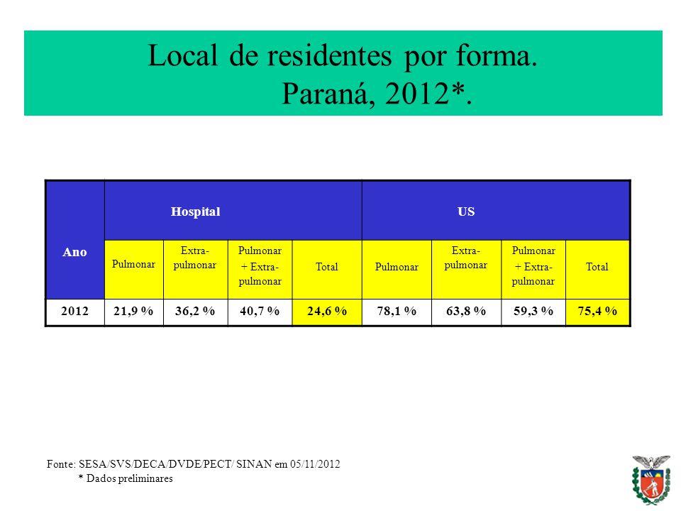 Local de residentes por forma. Paraná, 2012*. HospitalUS Ano Pulmonar Extra- pulmonar Pulmonar + Extra- pulmonar TotalPulmonar Extra- pulmonar Pulmona