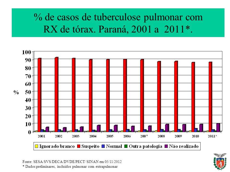 % de casos de tuberculose pulmonar com RX de tórax. Paraná, 2001 a 2011*. Fonte: SESA/SVS/DECA/DVDE/PECT/ SINAN em 05/11/2012 * Dados preliminares, in