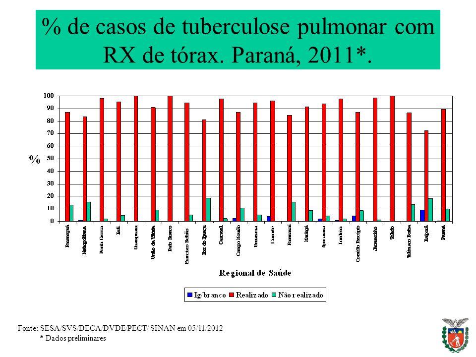 % de casos de tuberculose pulmonar com RX de tórax. Paraná, 2011*. Fonte: SESA/SVS/DECA/DVDE/PECT/ SINAN em 05/11/2012 * Dados preliminares