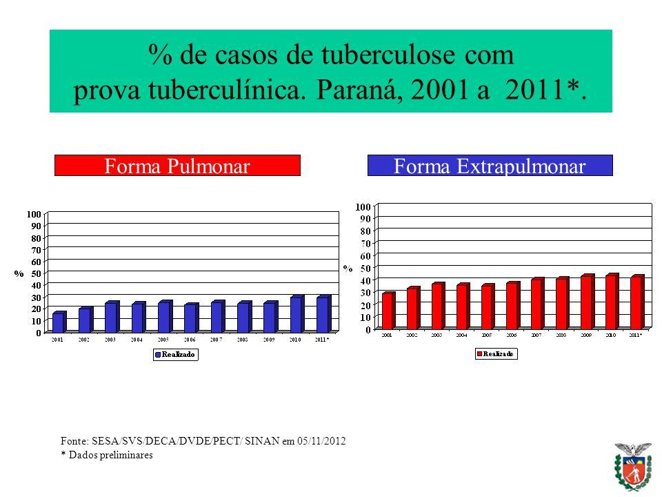 % de casos de tuberculose com prova tuberculínica. Paraná, 2001 a 2011*. Forma PulmonarForma Extrapulmonar Fonte: SESA/SVS/DECA/DVDE/PECT/ SINAN em 05